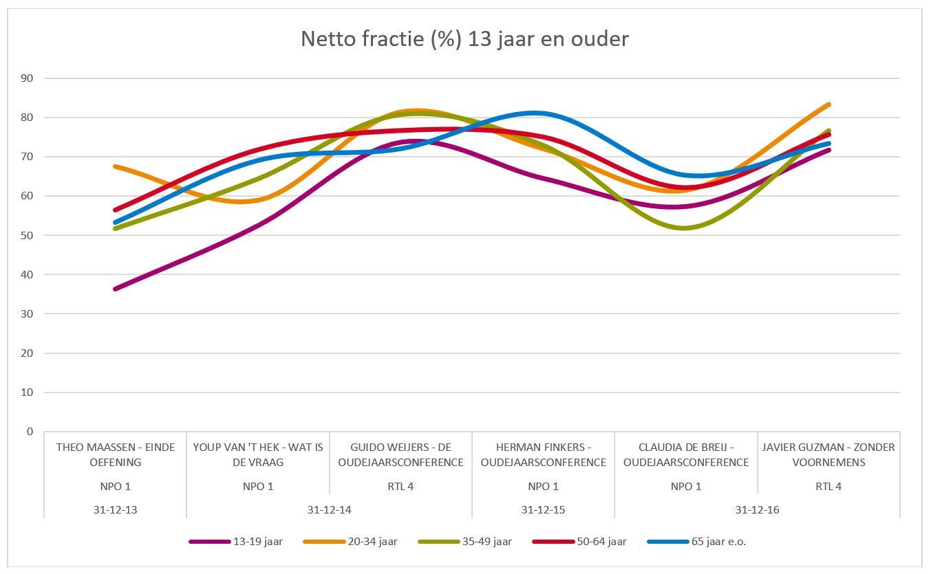 netto-fractie-13